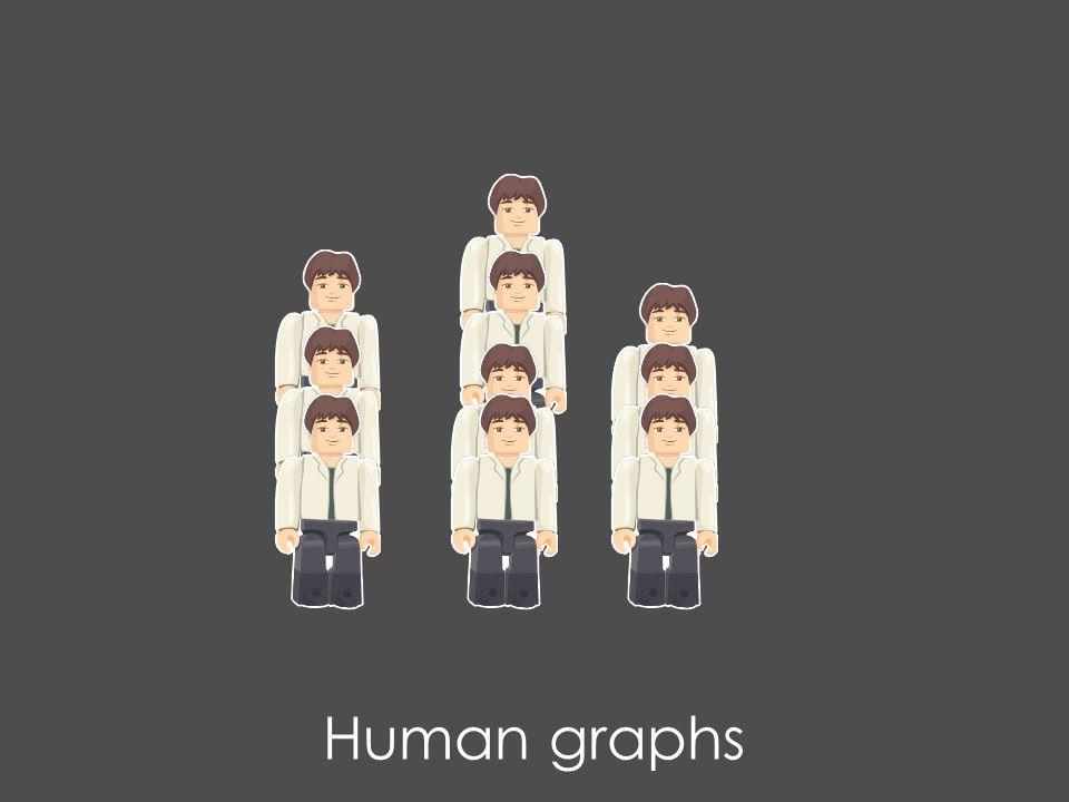 Human graphs