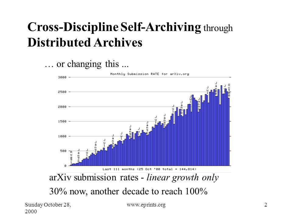 Sunday October 28, 2000 2www.eprints.org Cross-Discipline Self-Archiving through Distributed Archives … or changing this...