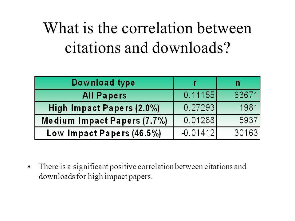 What is the correlation between citations and downloads.