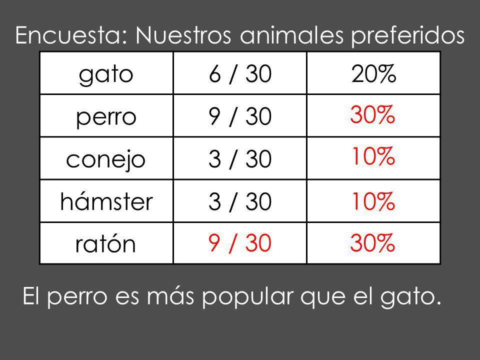 gato6 / 3020% perro9 / 30 conejo3 / 30 hámster3 / 30 ratón Encuesta: Nuestros animales preferidos 30% 10% 9 / 3030% El perro es más popular que el gat