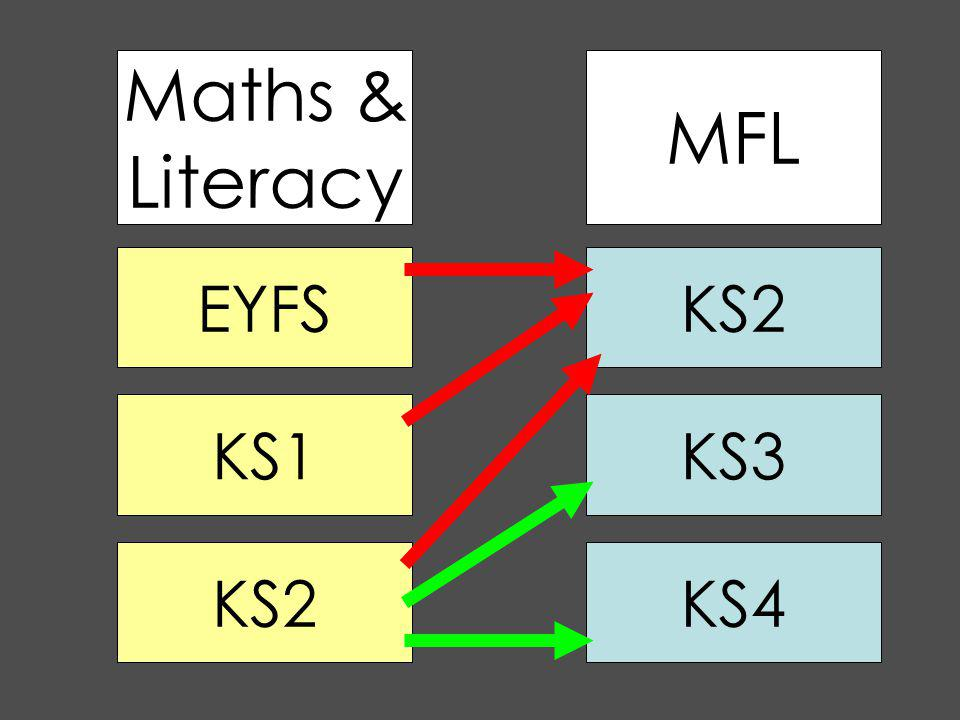 MFL Maths & Literacy EYFS KS1 KS2 KS3 KS4