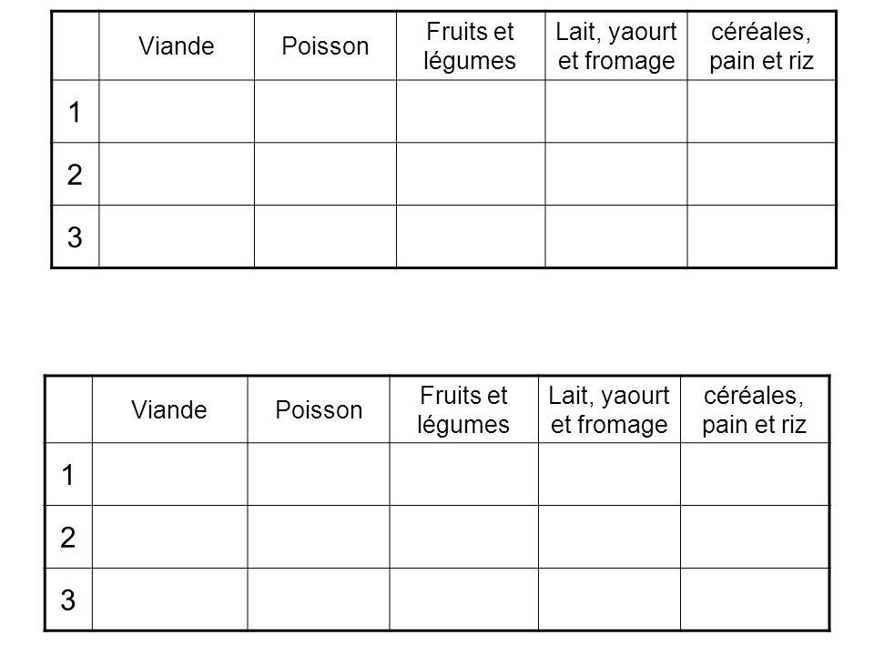 ViandePoisson Fruits et légumes Lait, yaourt et fromage céréales, pain et riz 1 2 3 ViandePoisson Fruits et légumes Lait, yaourt et fromage céréales,