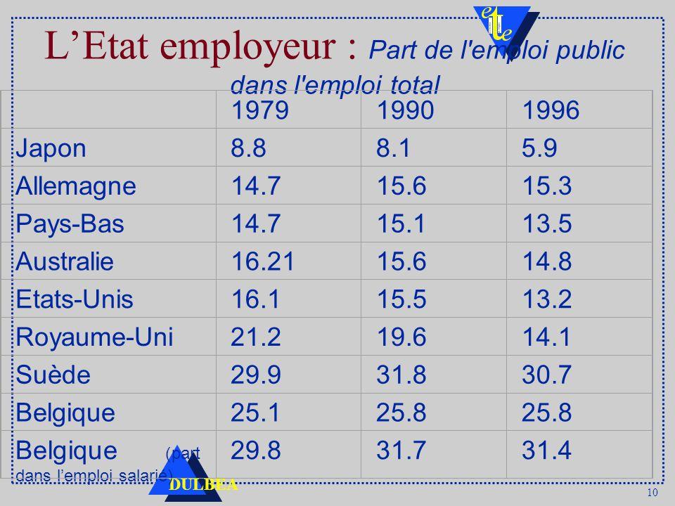 10 DULBEA LEtat employeur : Part de l emploi public dans l emploi total 197919901996 Japon8.88.15.9 Allemagne14.715.615.3 Pays-Bas14.715.113.5 Australie16.2115.614.8 Etats-Unis16.115.513.2 Royaume-Uni21.219.614.1 Suède29.931.830.7 Belgique25.125.8 Belgique (part dans lemploi salarié) 29.831.731.4