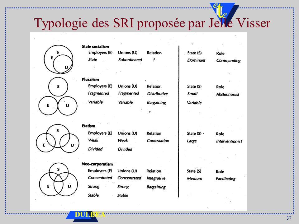37 DULBEA Typologie des SRI proposée par Jelle Visser