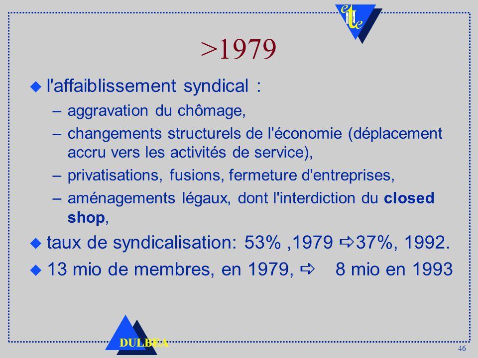 46 DULBEA >1979 u l affaiblissement syndical : –aggravation du chômage, –changements structurels de l économie (déplacement accru vers les activités de service), –privatisations, fusions, fermeture d entreprises, –aménagements légaux, dont l interdiction du closed shop, u taux de syndicalisation: 53%,1979 37%, 1992.