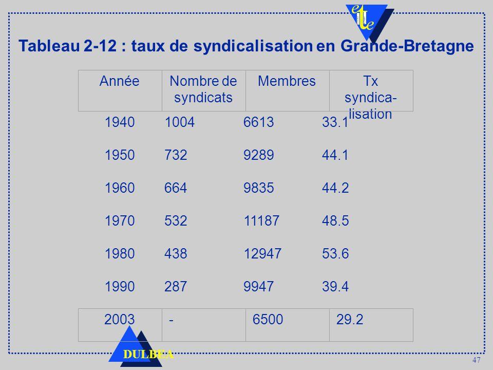 47 DULBEA Tableau 2 12 : taux de syndicalisation en Grande-Bretagne 19401004661333.1 1950732928944.1 1960664983544.2 19705321118748.5 19804381294753.6 1990287994739.4 AnnéeNombre de syndicats MembresTx syndica- lisation 2003-650029.2