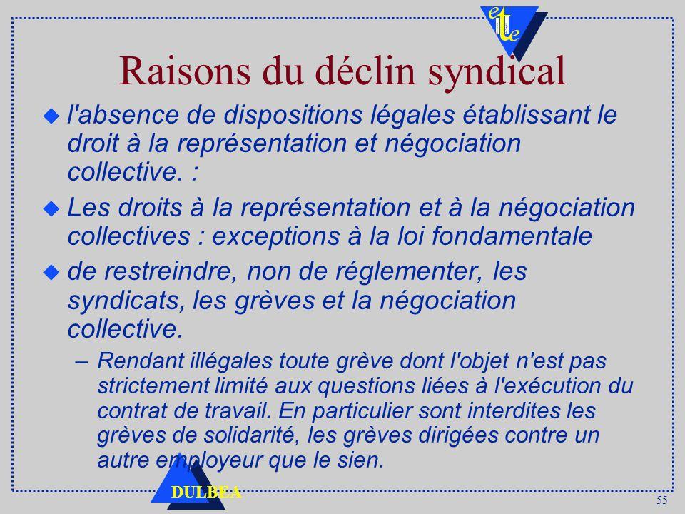 55 DULBEA Raisons du déclin syndical u l absence de dispositions légales établissant le droit à la représentation et négociation collective.