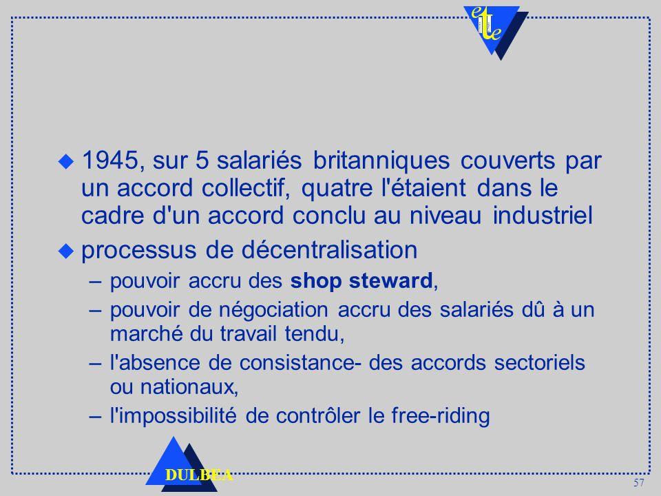 57 DULBEA u 1945, sur 5 salariés britanniques couverts par un accord collectif, quatre l étaient dans le cadre d un accord conclu au niveau industriel u processus de décentralisation –pouvoir accru des shop steward, –pouvoir de négociation accru des salariés dû à un marché du travail tendu, –l absence de consistance- des accords sectoriels ou nationaux, –l impossibilité de contrôler le free-riding
