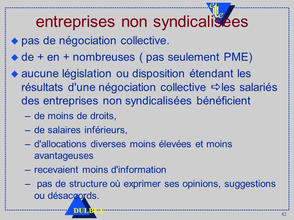 62 DULBEA entreprises non syndicalisées u pas de négociation collective.