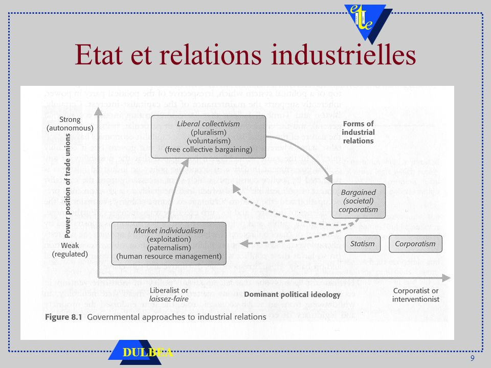 9 DULBEA Etat et relations industrielles