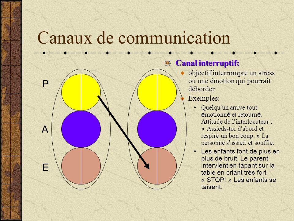 Canaux de communication Canal interruptif: objectif interrompre un stress ou une émotion qui pourrait déborder Exemples: Quelqu un arrive tout é motio