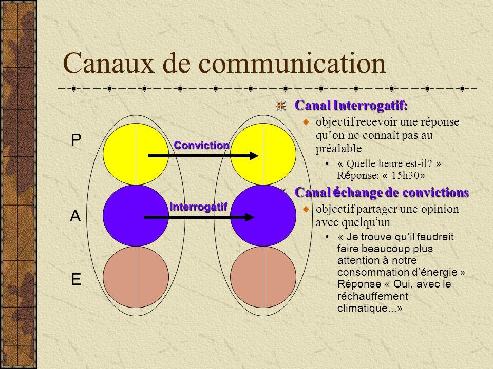 Canaux de communication Canal Interrogatif: objectif recevoir une réponse quon ne connaît pas au préalable « Quelle heure est-il? » R é ponse: « 15h30