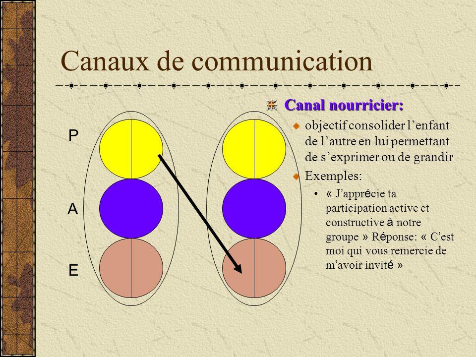 Canaux de communication Canal nourricier: objectif consolider lenfant de lautre en lui permettant de sexprimer ou de grandir Exemples: « J appr é cie