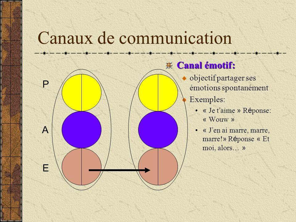 Canaux de communication Canal émotif: objectif partager ses émotions spontanément Exemples: « Je t aime » R é ponse: « Wouw » « J en ai marre, marre,