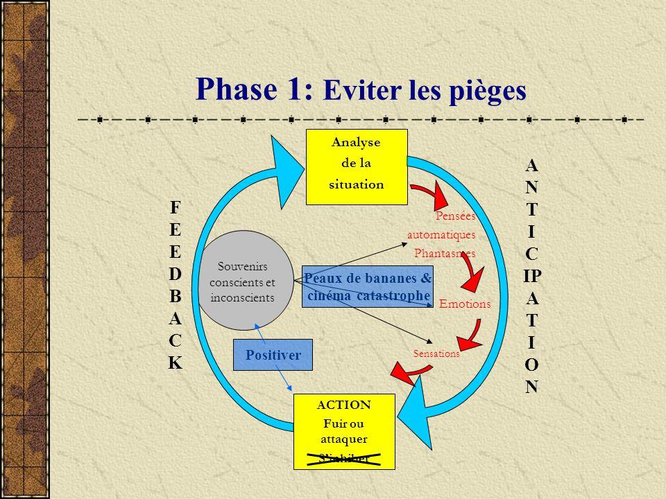 Phase 1: Eviter les pièges ACTION Fuir ou attaquer Sinhiber Pensées automatiques Phantasmes Analyse de la situation Emotions Sensations Souvenirs cons