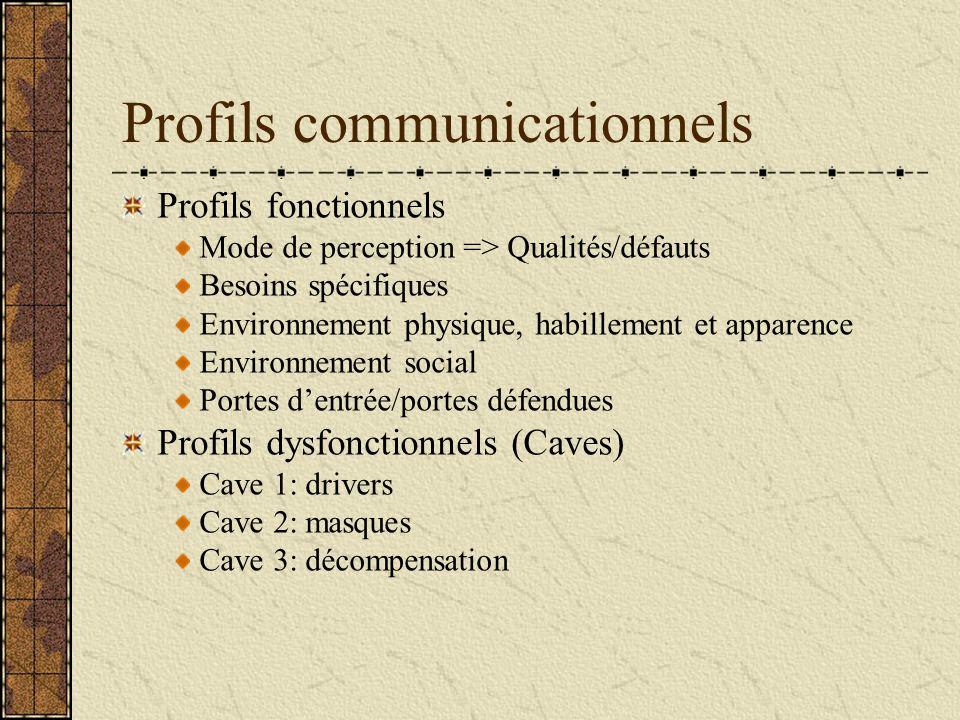 Profils communicationnels Profils fonctionnels Mode de perception => Qualités/défauts Besoins spécifiques Environnement physique, habillement et appar