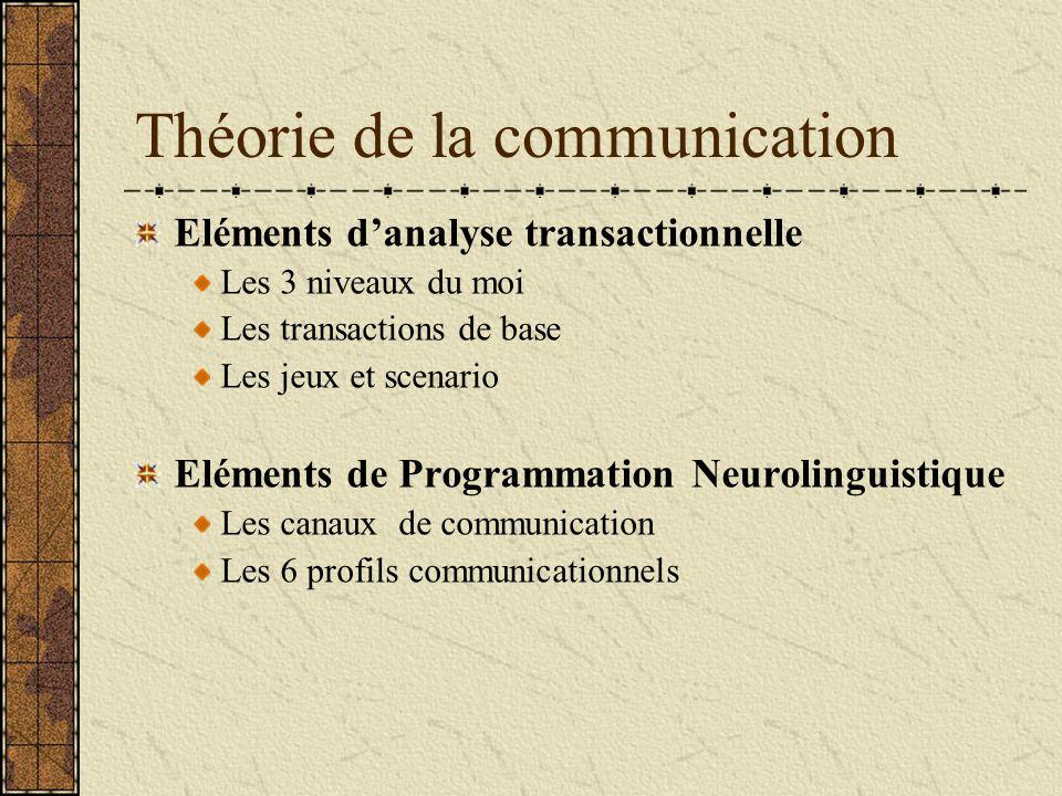 Théorie de la communication Eléments danalyse transactionnelle Les 3 niveaux du moi Les transactions de base Les jeux et scenario Eléments de Programm