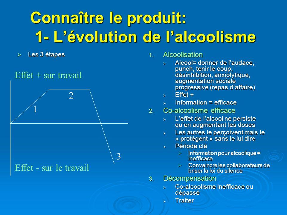 Connaître le produit: 1- Lévolution de lalcoolisme Les 3 étapes Les 3 étapes 1.