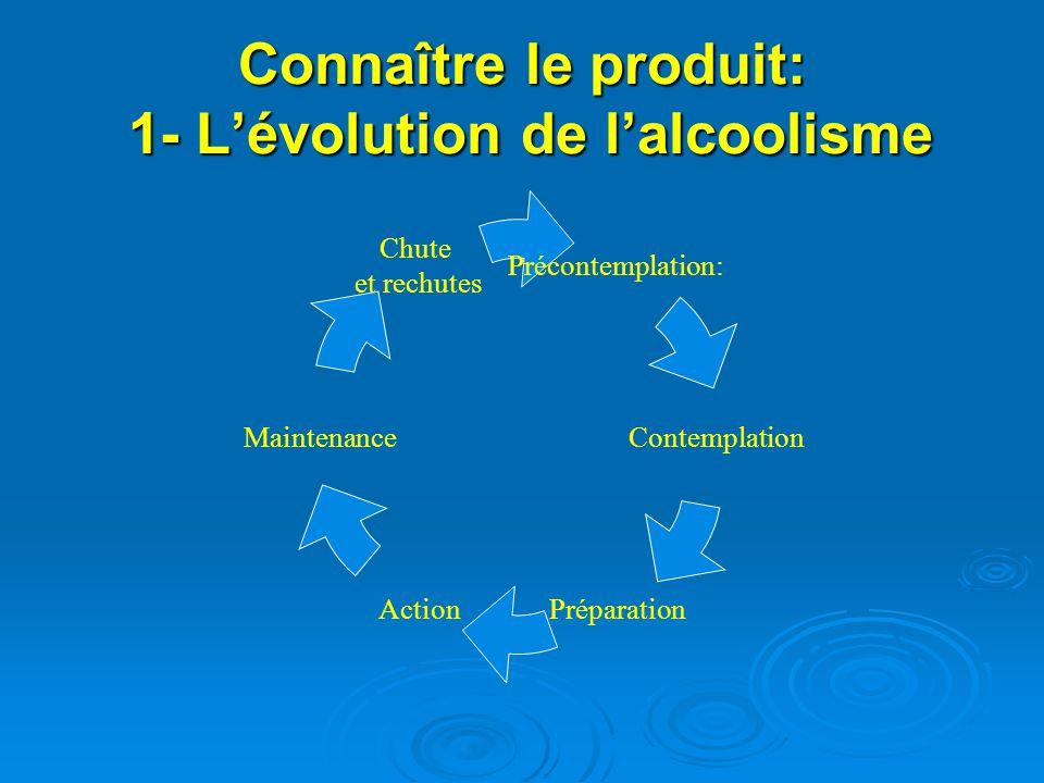 Connaître le produit: 1- Lévolution de lalcoolisme Précontemplation: Contemplation PréparationAction Maintenance Chute et rechutes