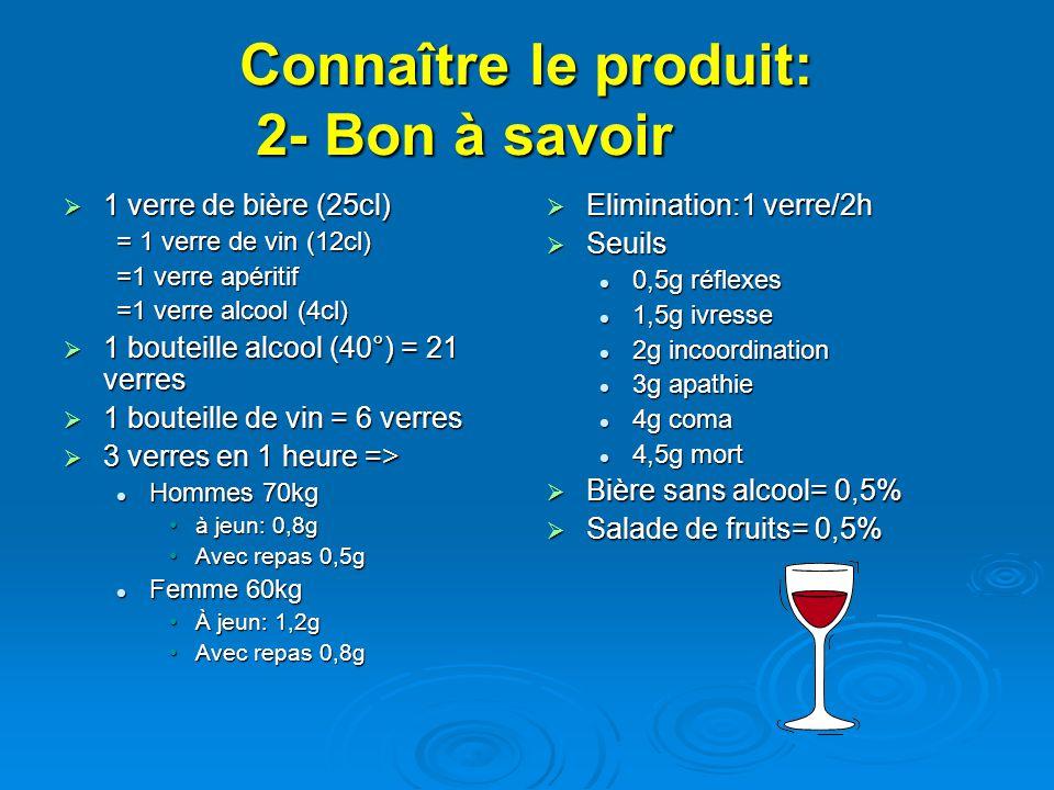 Connaître le produit: 2- Bon à savoir 1 verre de bière (25cl) 1 verre de bière (25cl) = 1 verre de vin (12cl) =1 verre apéritif =1 verre alcool (4cl) 1 bouteille alcool (40°) = 21 verres 1 bouteille alcool (40°) = 21 verres 1 bouteille de vin = 6 verres 1 bouteille de vin = 6 verres 3 verres en 1 heure => 3 verres en 1 heure => Hommes 70kg Hommes 70kg à jeun: 0,8gà jeun: 0,8g Avec repas 0,5gAvec repas 0,5g Femme 60kg Femme 60kg À jeun: 1,2gÀ jeun: 1,2g Avec repas 0,8gAvec repas 0,8g Elimination:1 verre/2h Elimination:1 verre/2h Seuils Seuils 0,5g réflexes 1,5g ivresse 2g incoordination 3g apathie 4g coma 4,5g mort Bière sans alcool= 0,5% Bière sans alcool= 0,5% Salade de fruits= 0,5% Salade de fruits= 0,5%