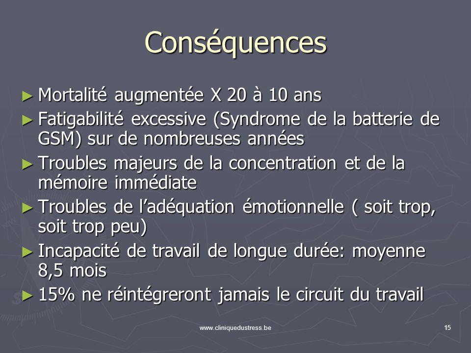 www.cliniquedustress.be15 Conséquences Mortalité augmentée X 20 à 10 ans Mortalité augmentée X 20 à 10 ans Fatigabilité excessive (Syndrome de la batt