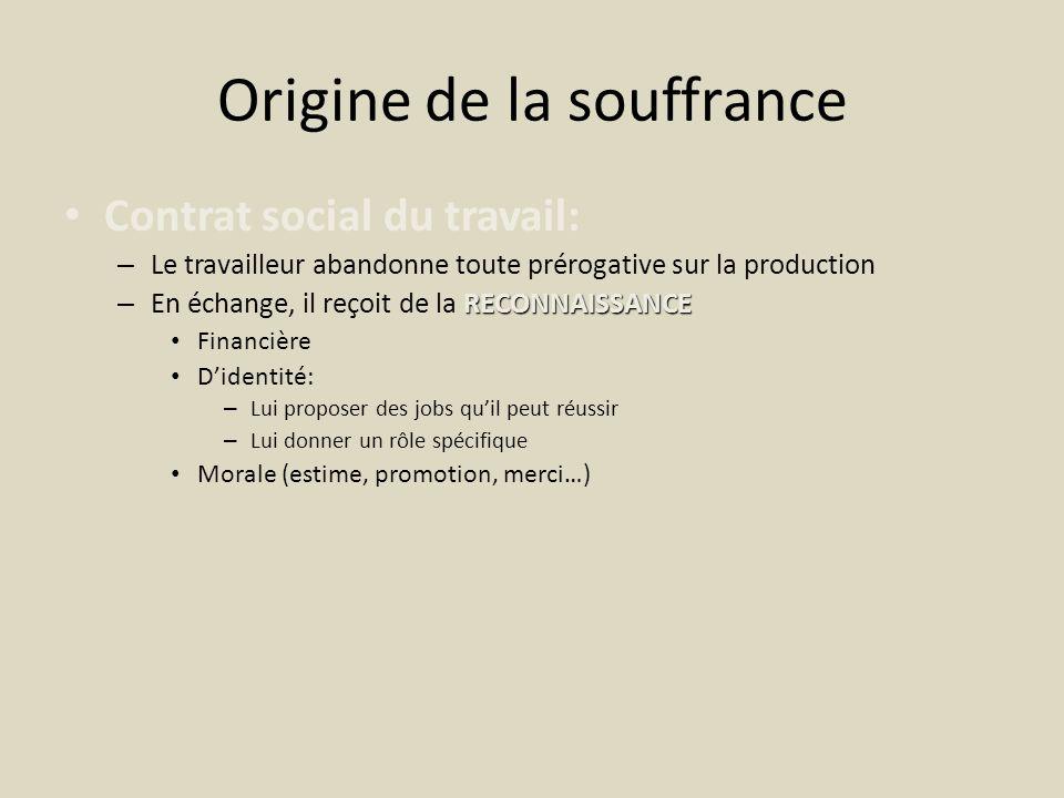 Origine de la souffrance Contrat social du travail: – Le travailleur abandonne toute prérogative sur la production RECONNAISSANCE – En échange, il reç