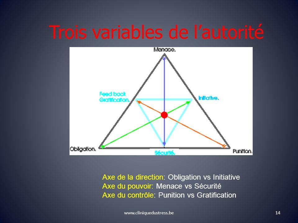 Trois variables de lautorité www.cliniquedustress.be14 Axe de la direction: Obligation vs Initiative Axe du pouvoir: Menace vs Sécurité Axe du contrôle: Punition vs Gratification