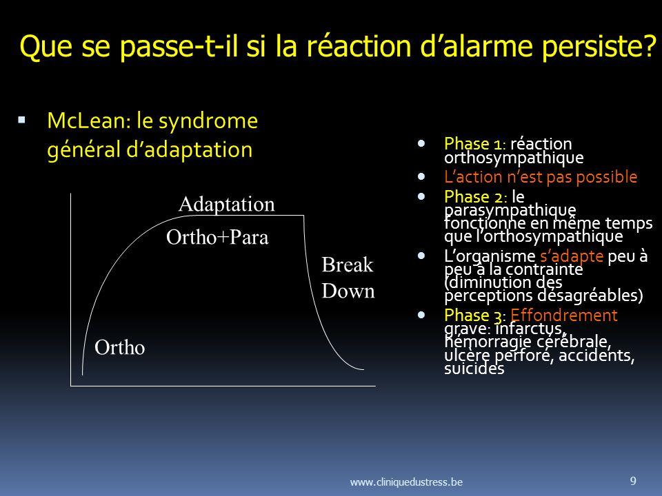 De la réaction de stress au stress pathologique et qui saccompagne de dysfonctionnements au niveau physique, psychique et social.
