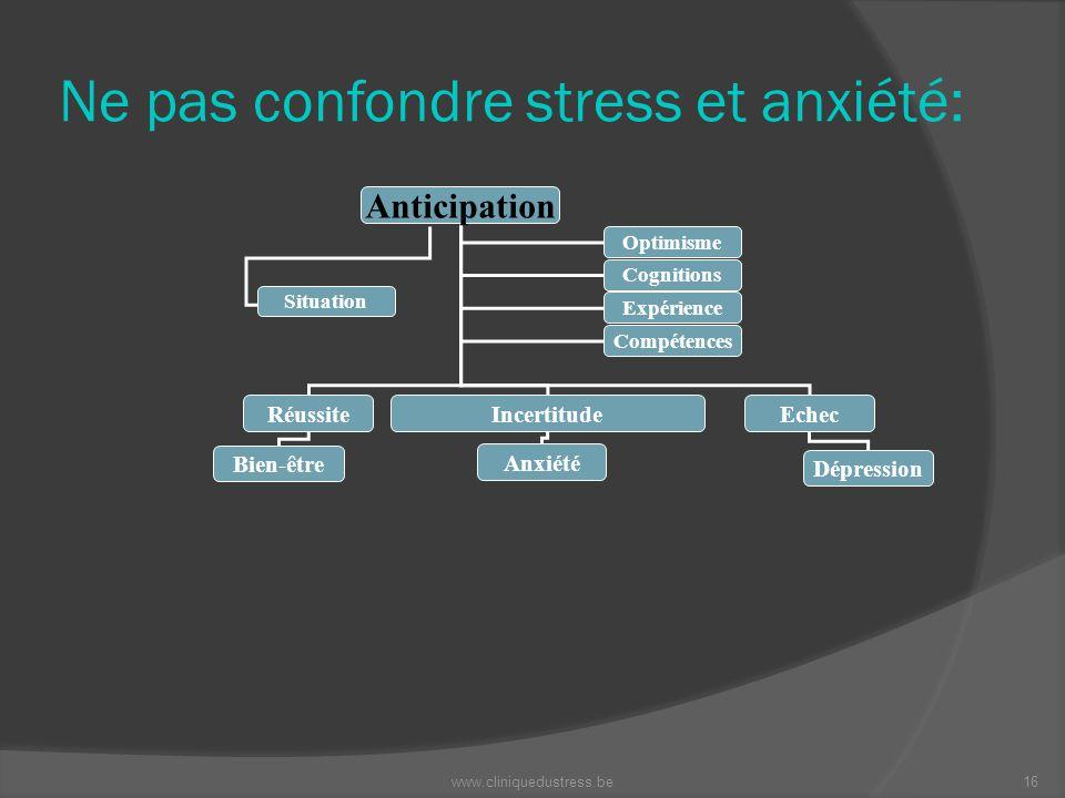 Ne pas confondre stress et anxiété: Anticipation RéussiteIncertitudeEchec Bien-être Anxiété Dépression Optimisme Cognitions Expérience Compétences Sit