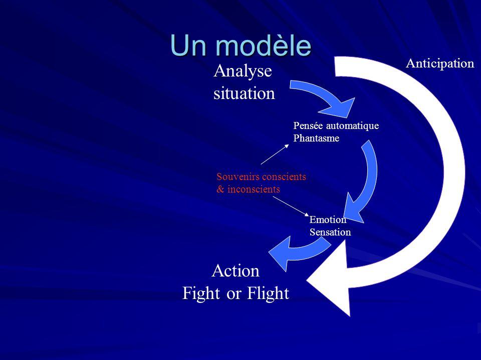Un modèle Analyse situation Action Fight or Flight Pensée automatique Phantasme Emotion Sensation Souvenirs conscients & inconscients Anticipation