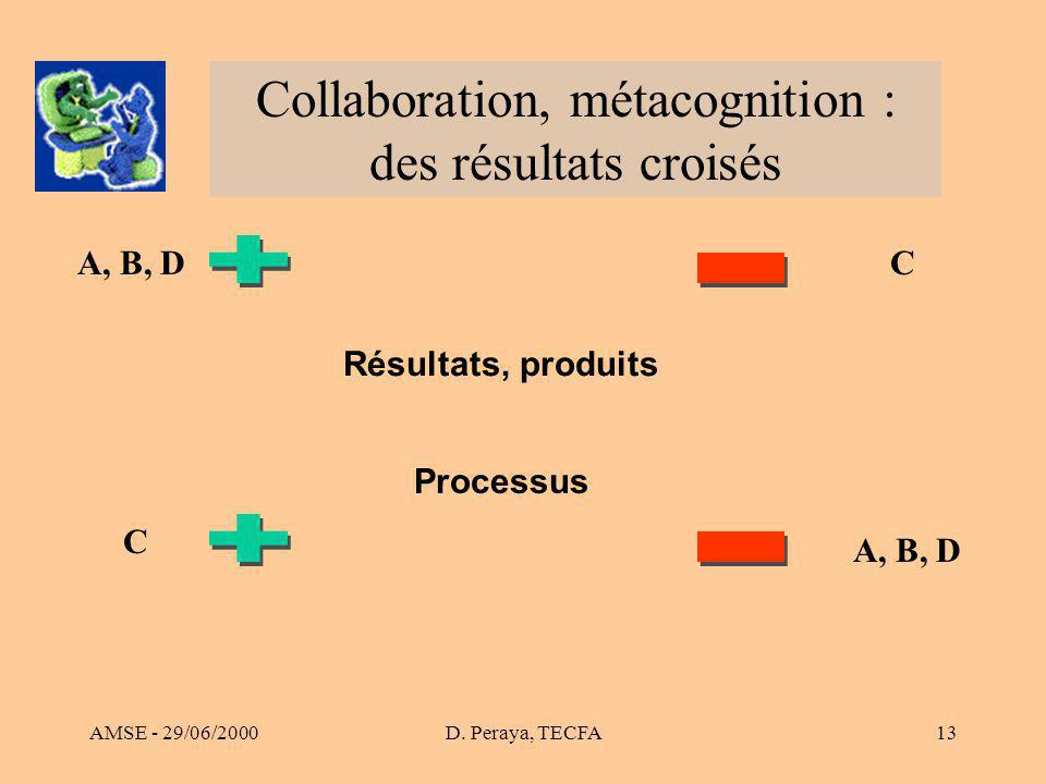 AMSE - 29/06/2000D. Peraya, TECFA13 Collaboration, métacognition : des résultats croisés A, B, D C C Résultats, produits Processus