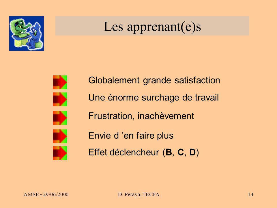 AMSE - 29/06/2000D. Peraya, TECFA14 Les apprenant(e)s Globalement grande satisfaction Une énorme surchage de travail Effet déclencheur (B, C, D) Frust