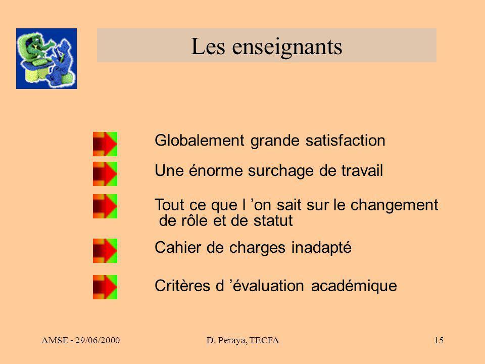 AMSE - 29/06/2000D. Peraya, TECFA15 Les enseignants Globalement grande satisfaction Une énorme surchage de travail Tout ce que l on sait sur le change
