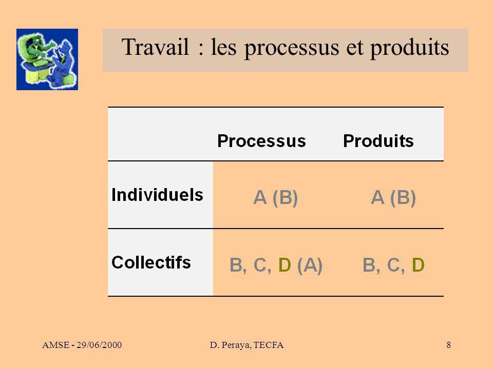 AMSE - 29/06/2000D. Peraya, TECFA8 Travail : les processus et produits