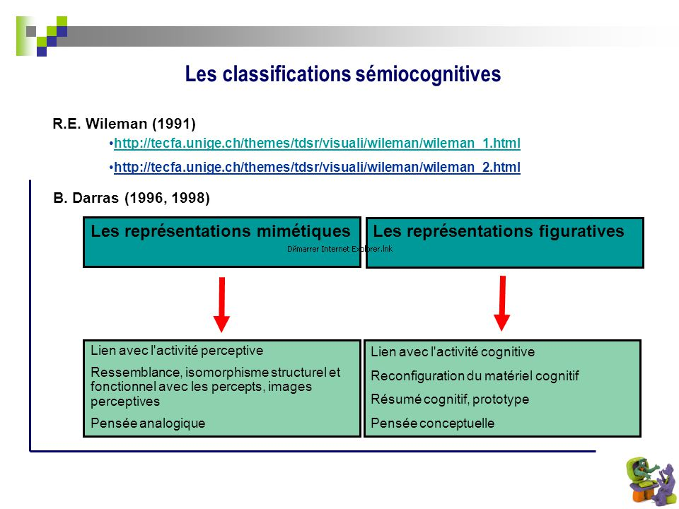 Les classifications sémiocognitives Les représentations mimétiques Les représentations figuratives Lien avec l'activité perceptive Ressemblance, isomo