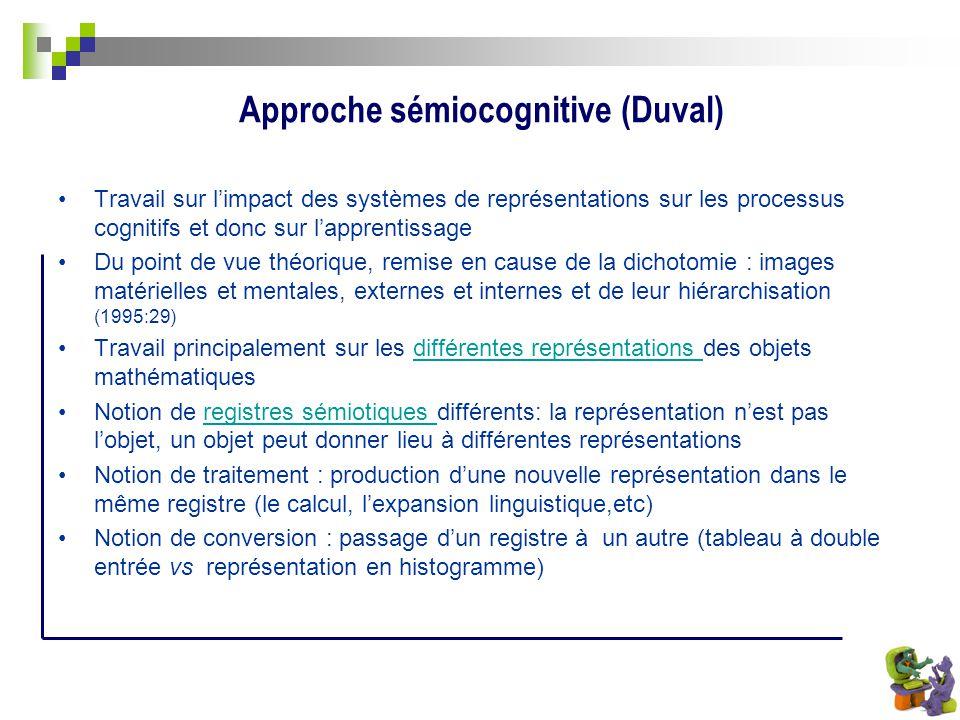 Approche sémiocognitive (Duval) Travail sur limpact des systèmes de représentations sur les processus cognitifs et donc sur lapprentissage Du point de
