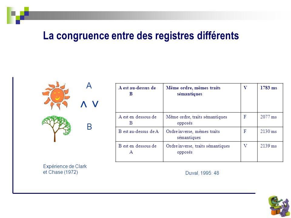 La congruence entre des registres différents Expérience de Clark et Chase (1972) A B < < A est au-dessus de B Même ordre, mêmes traits sémantiques V17