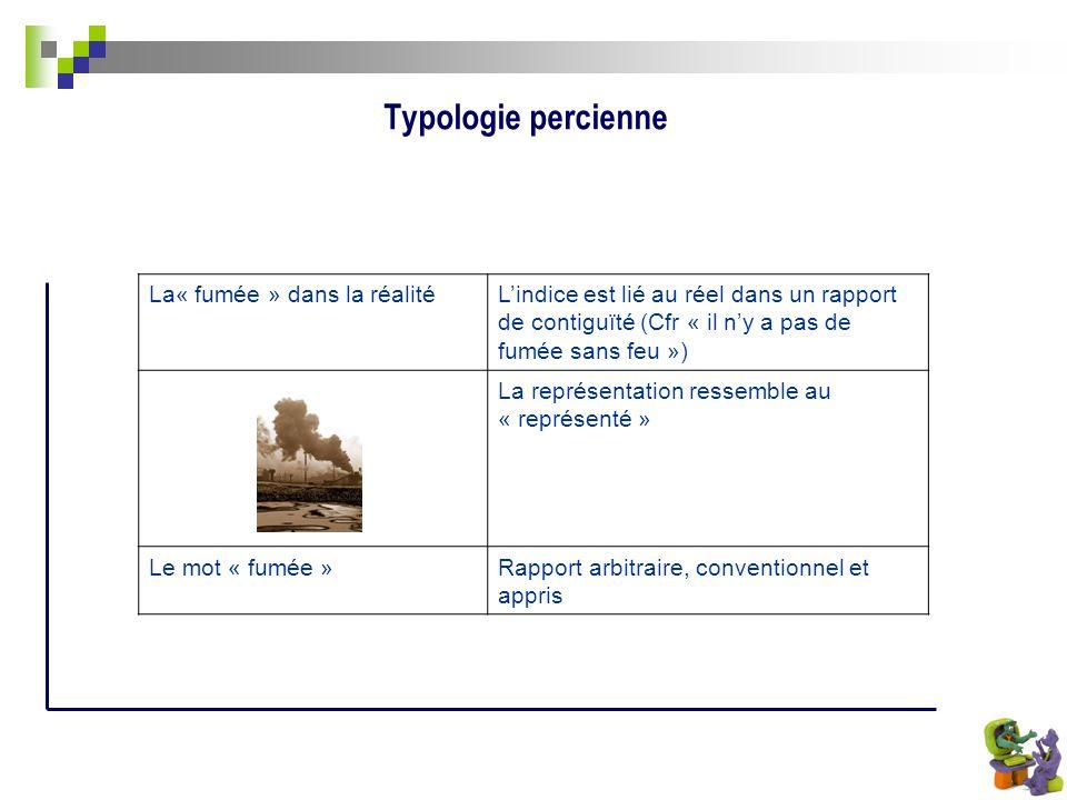 Typologie percienne La« fumée » dans la réalitéLindice est lié au réel dans un rapport de contiguïté (Cfr « il ny a pas de fumée sans feu ») La représ
