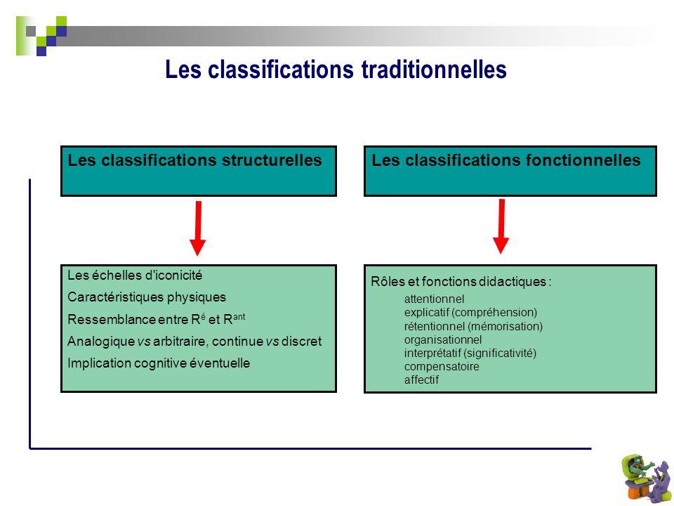 Les classifications fonctionnelles Les échelles d'iconicité Caractéristiques physiques Ressemblance entre R é et R ant Analogique vs arbitraire, conti