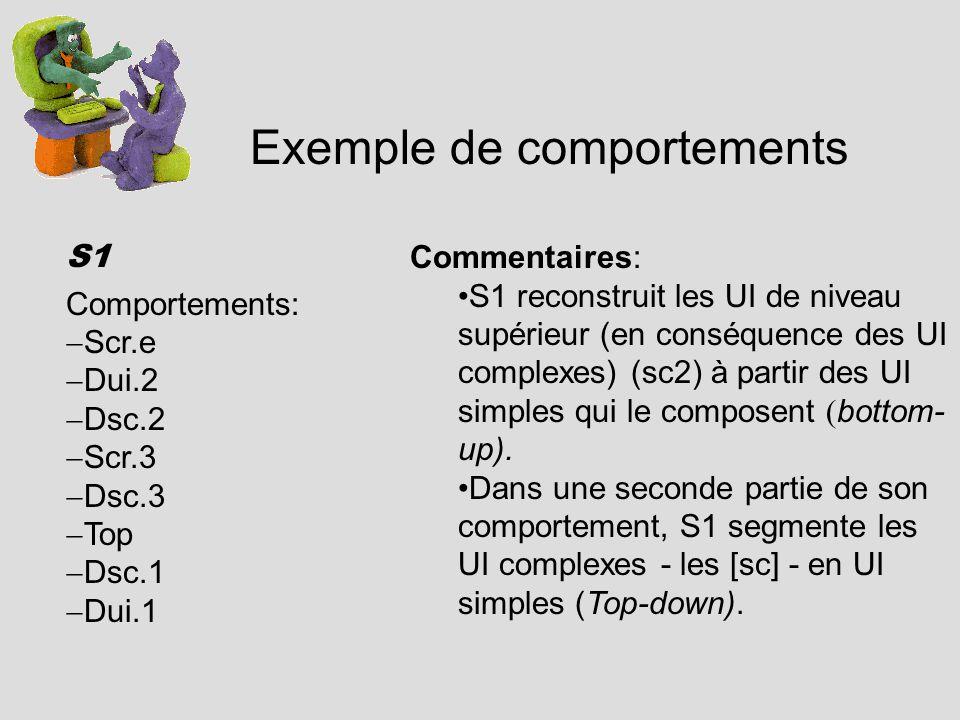 Exemple de comportements S1 Comportements: Scr.e Dui.2 Dsc.2 Scr.3 Dsc.3 Top Dsc.1 Dui.1 Commentaires: S1 reconstruit les UI de niveau supérieur (en conséquence des UI complexes) (sc2) à partir des UI simples qui le composent ( bottom- up).