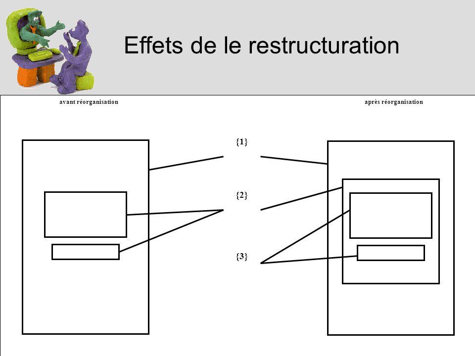 Effets de le restructuration avant réorganisation après réorganisation {1} {2} {3}