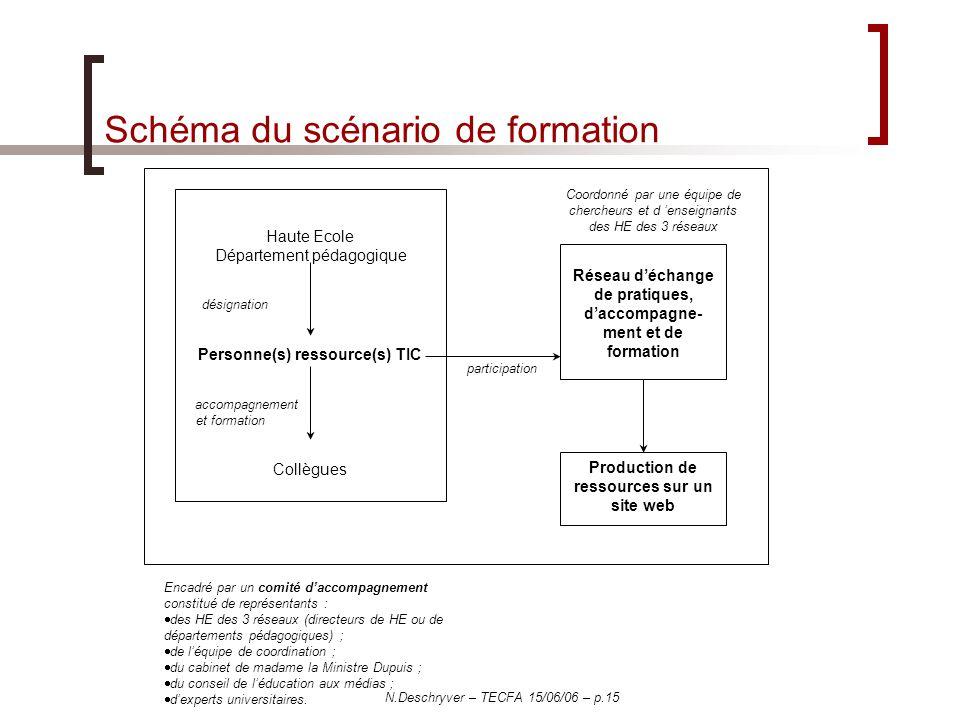 N.Deschryver – TECFA 15/06/06 – p.15 Schéma du scénario de formation Haute Ecole Département pédagogique désignation Personne(s) ressource(s) TIC acco