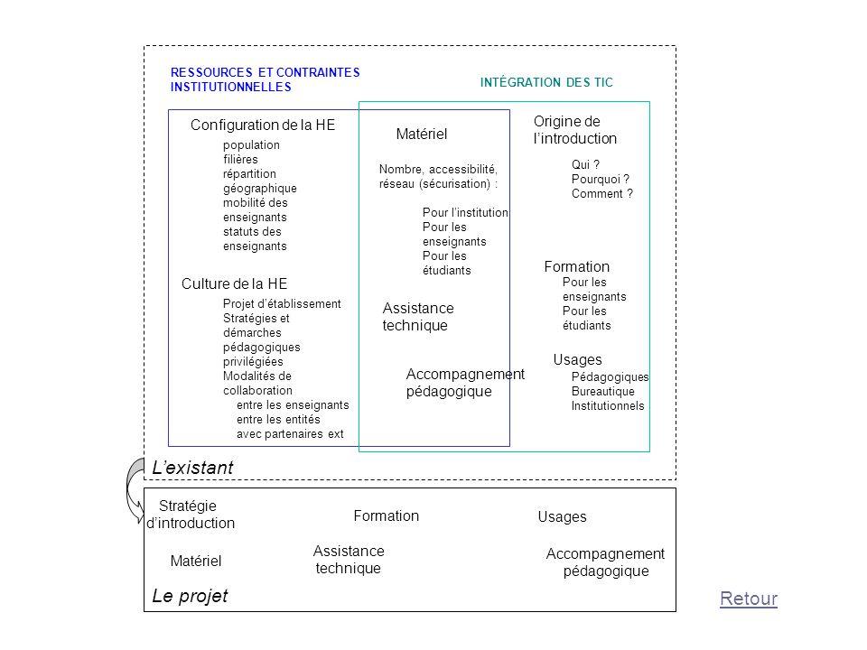 population filières répartition géographique mobilité des enseignants statuts des enseignants Projet détablissement Stratégies et démarches pédagogiqu