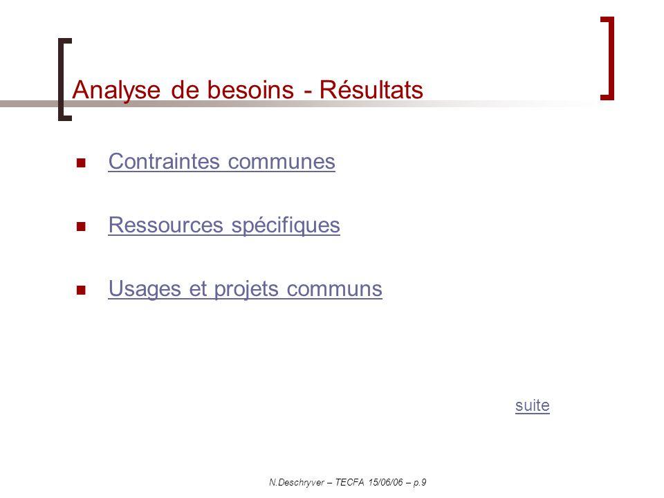 N.Deschryver – TECFA 15/06/06 – p.9 Analyse de besoins - Résultats Contraintes communes Ressources spécifiques Usages et projets communs suite