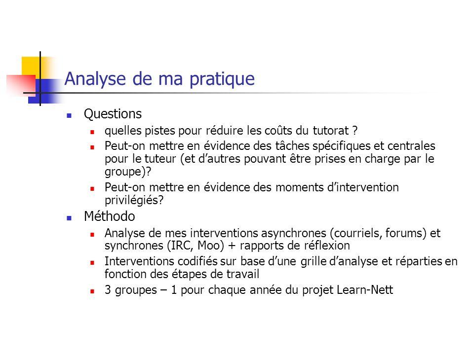 Analyse de ma pratique Questions quelles pistes pour réduire les coûts du tutorat .