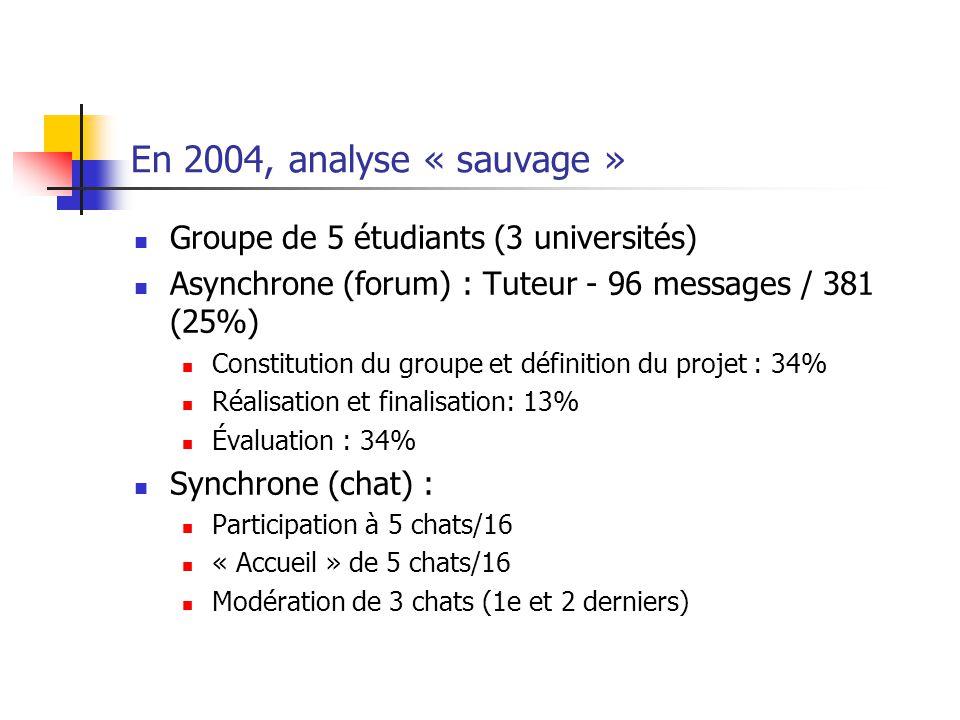 En 2004, analyse « sauvage » Groupe de 5 étudiants (3 universités) Asynchrone (forum) : Tuteur - 96 messages / 381 (25%) Constitution du groupe et définition du projet : 34% Réalisation et finalisation: 13% Évaluation : 34% Synchrone (chat) : Participation à 5 chats/16 « Accueil » de 5 chats/16 Modération de 3 chats (1e et 2 derniers)