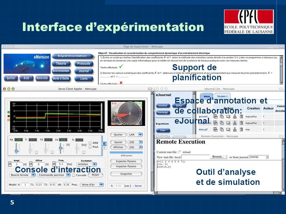 5 Interface dexpérimentation Console dinteraction Espace dannotation et de collaboration: eJournal Outil danalyse et de simulation Support de planification