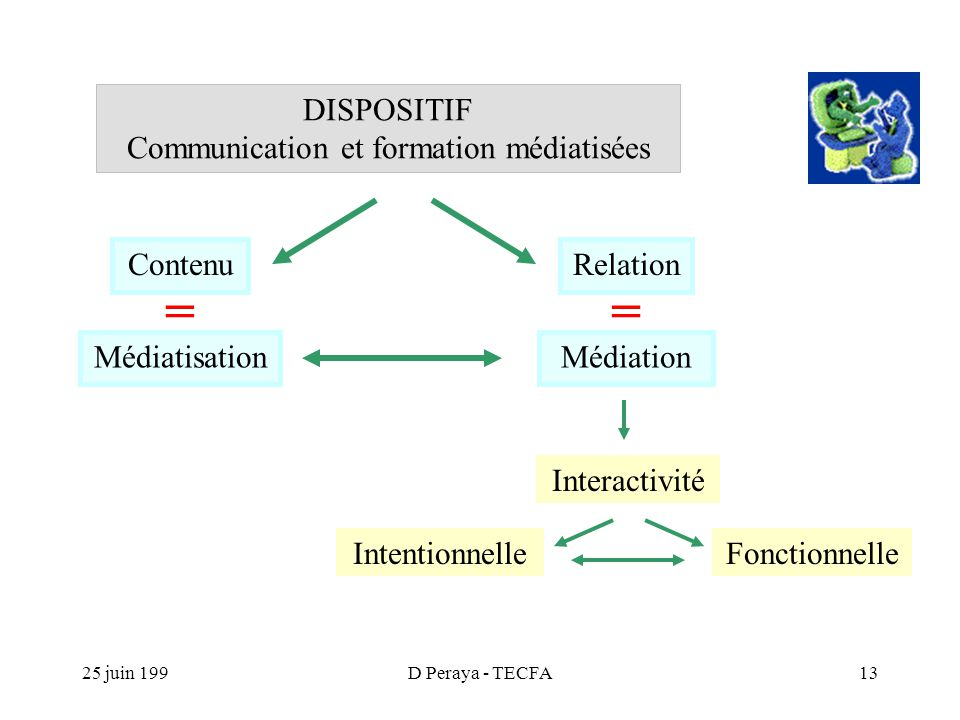 25 juin 199D Peraya - TECFA13 DISPOSITIF Communication et formation médiatisées Interactivité Médiation = RelationContenu Médiatisation = IntentionnelleFonctionnelle