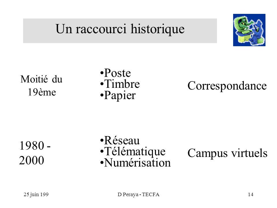 25 juin 199D Peraya - TECFA14 Un raccourci historique Moitié du 19ème 1980 - 2000 Poste Timbre Papier Réseau Télématique Numérisation Correspondance Campus virtuels