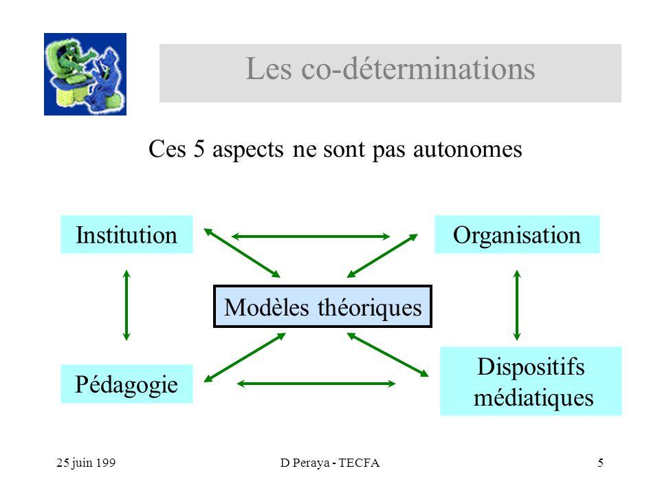 25 juin 199D Peraya - TECFA5 Les co-déterminations Institution Organisation Pédagogie Dispositifs médiatiques Ces 5 aspects ne sont pas autonomes Modèles théoriques